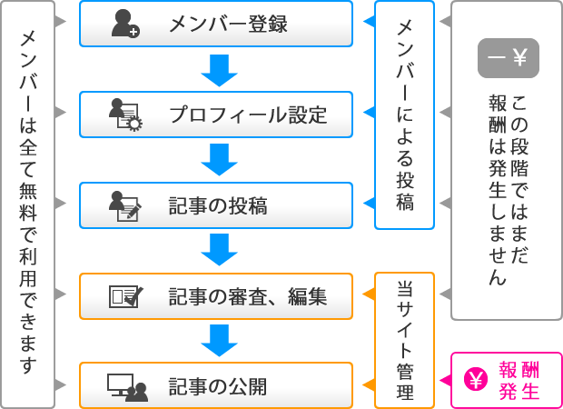 howtoget